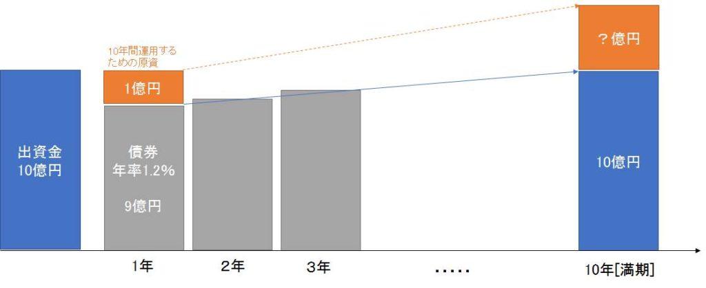 元本確保型の運用スキームの図