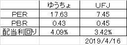 ゆうちょとUFJ比較