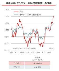 投信とTOPIXの比較図