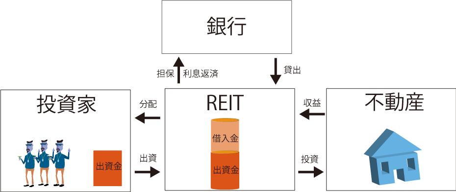 REITの仕組み図