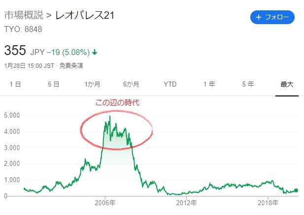 レオパレス21の株価チャート