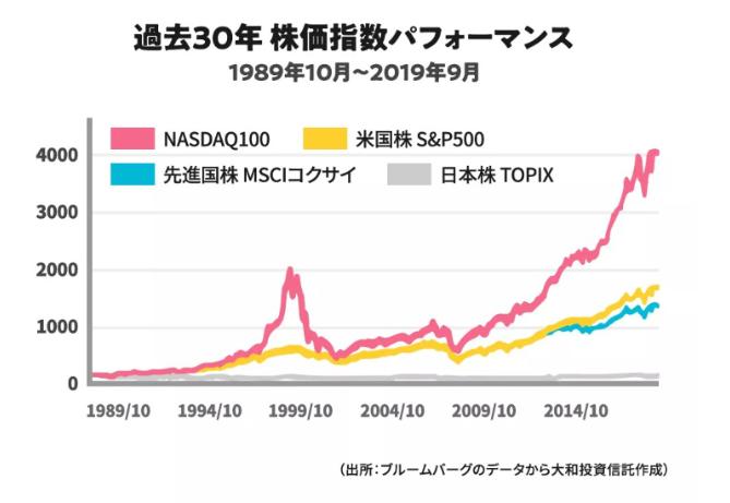 株式市場の対比